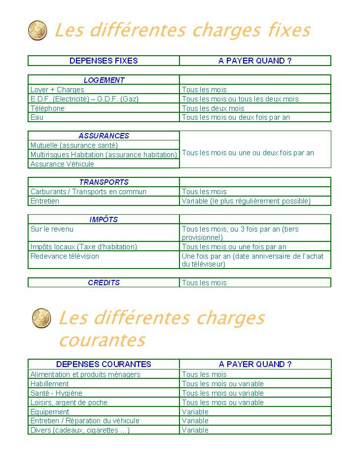 Les différentes charges fixes