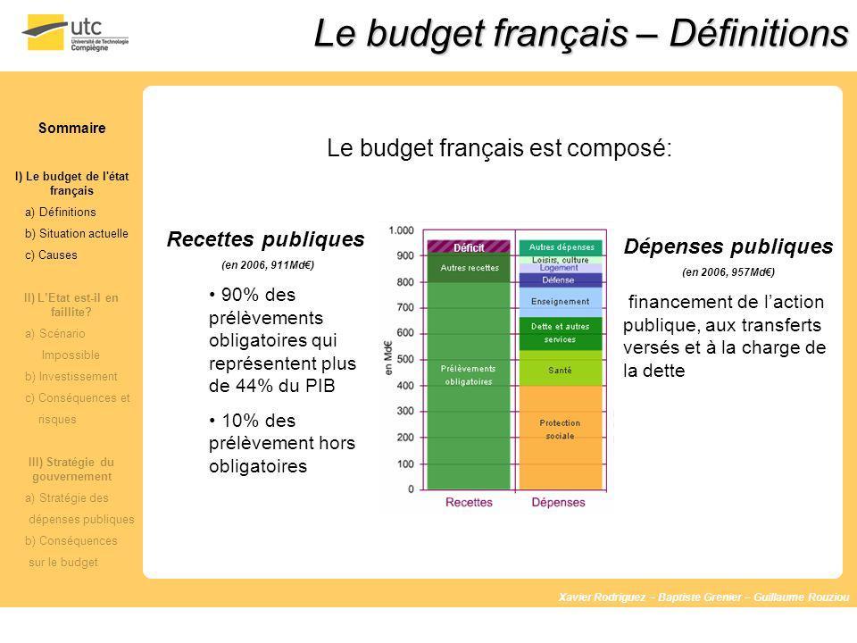 Le budget français – Définitions