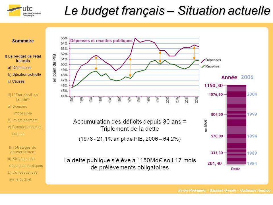 Le budget français – Situation actuelle