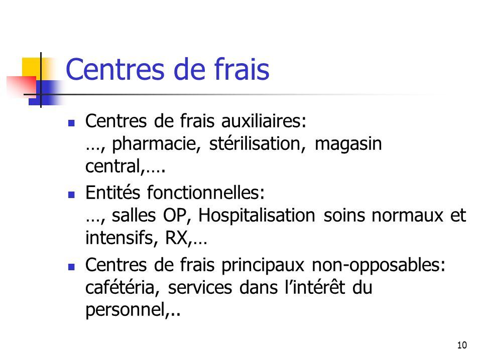 Centres de frais Centres de frais auxiliaires: …, pharmacie, stérilisation, magasin central,….