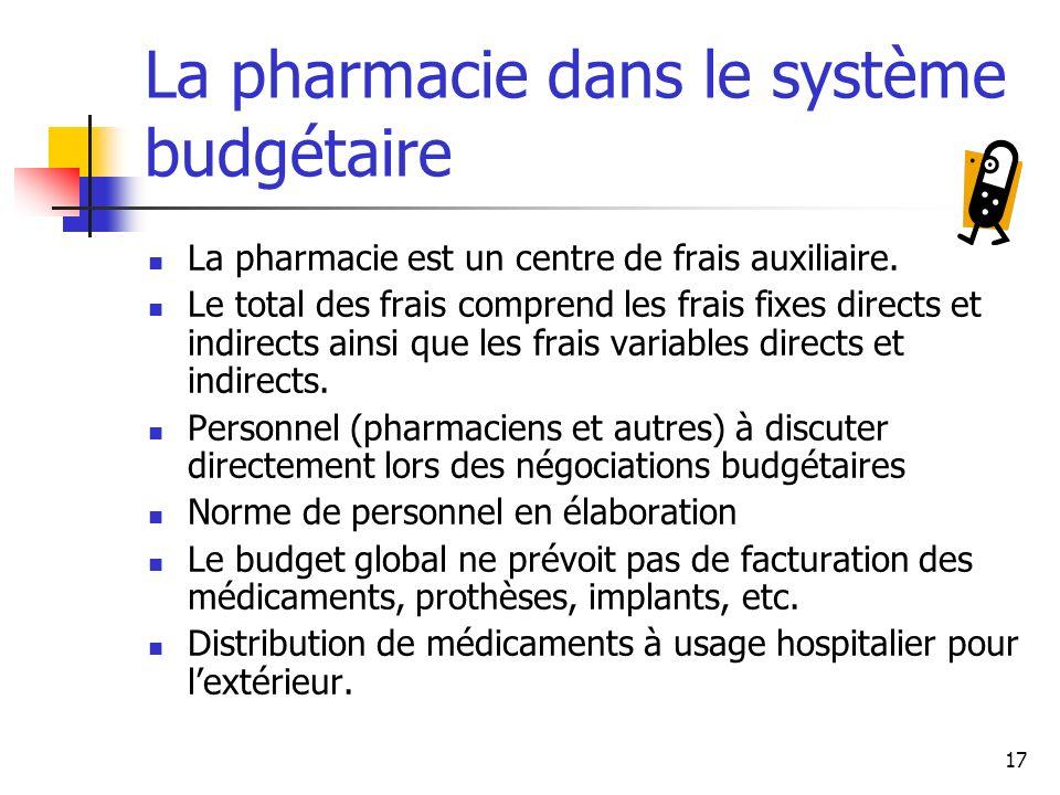 La pharmacie dans le système budgétaire