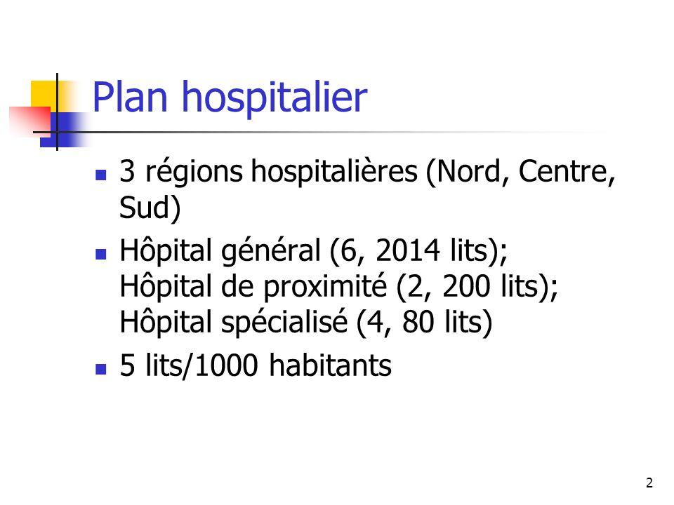 Plan hospitalier 3 régions hospitalières (Nord, Centre, Sud)