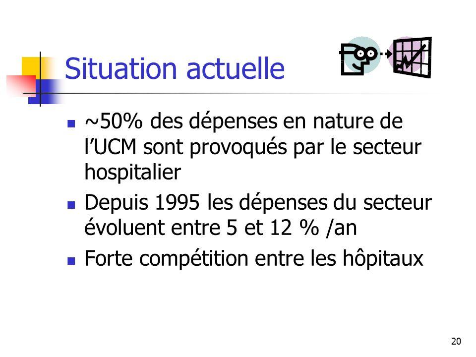Situation actuelle ~50% des dépenses en nature de l'UCM sont provoqués par le secteur hospitalier.