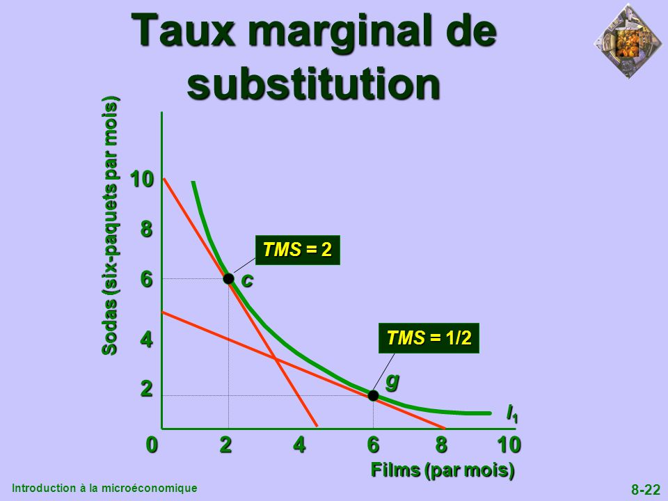 Taux marginal de substitution