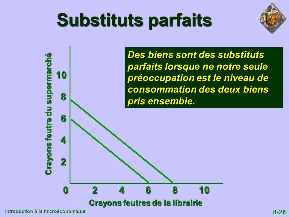 Substituts parfaits