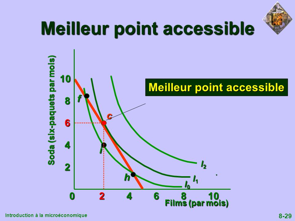 Meilleur point accessible