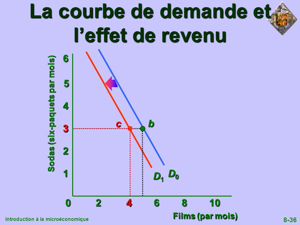 La courbe de demande et l'effet de revenu