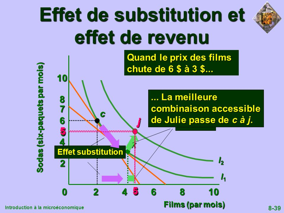 Effet de substitution et effet de revenu