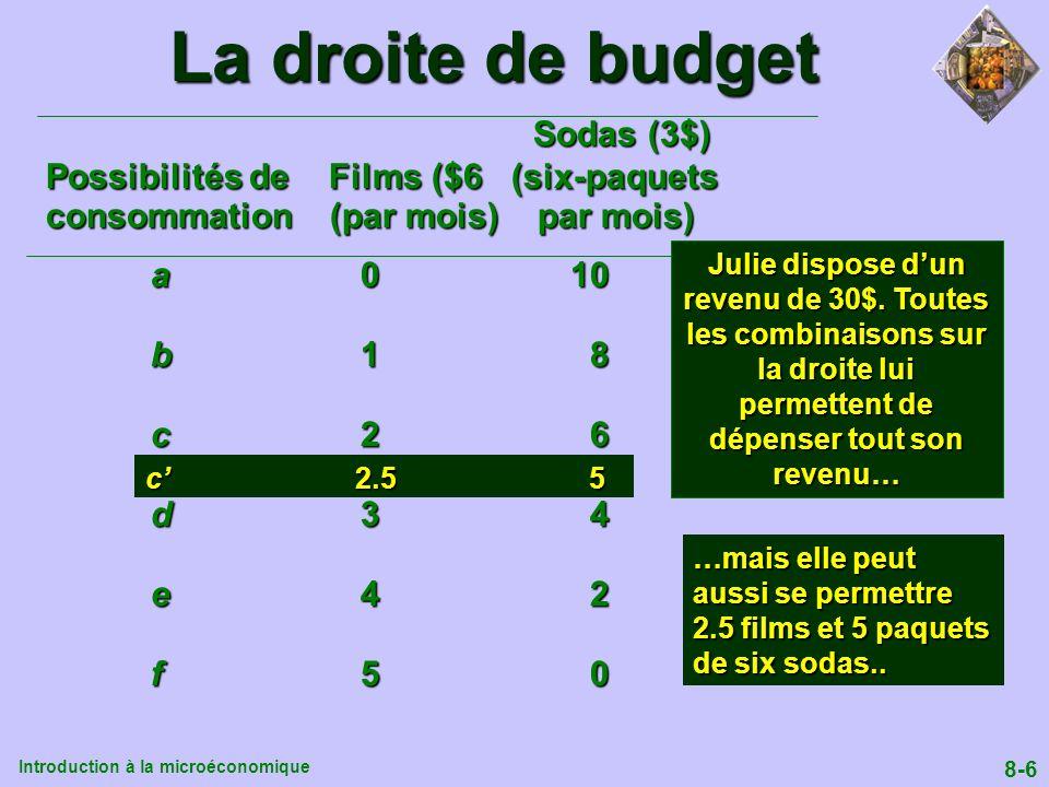 La droite de budget Sodas (3$) Possibilités de Films ($6 (six-paquets