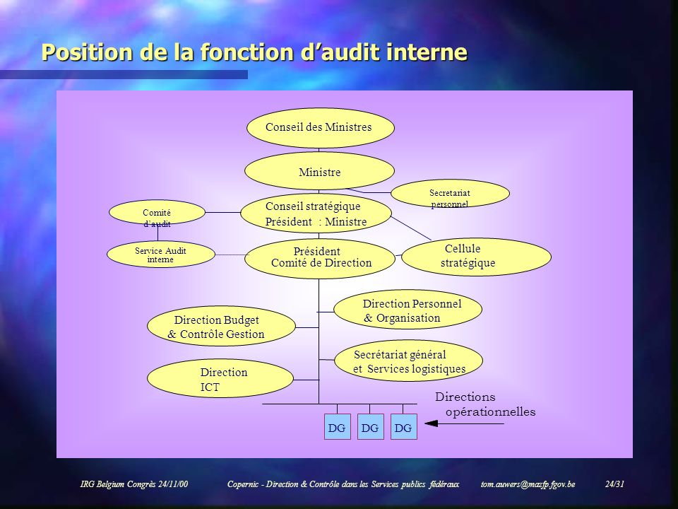 Position de la fonction d'audit interne