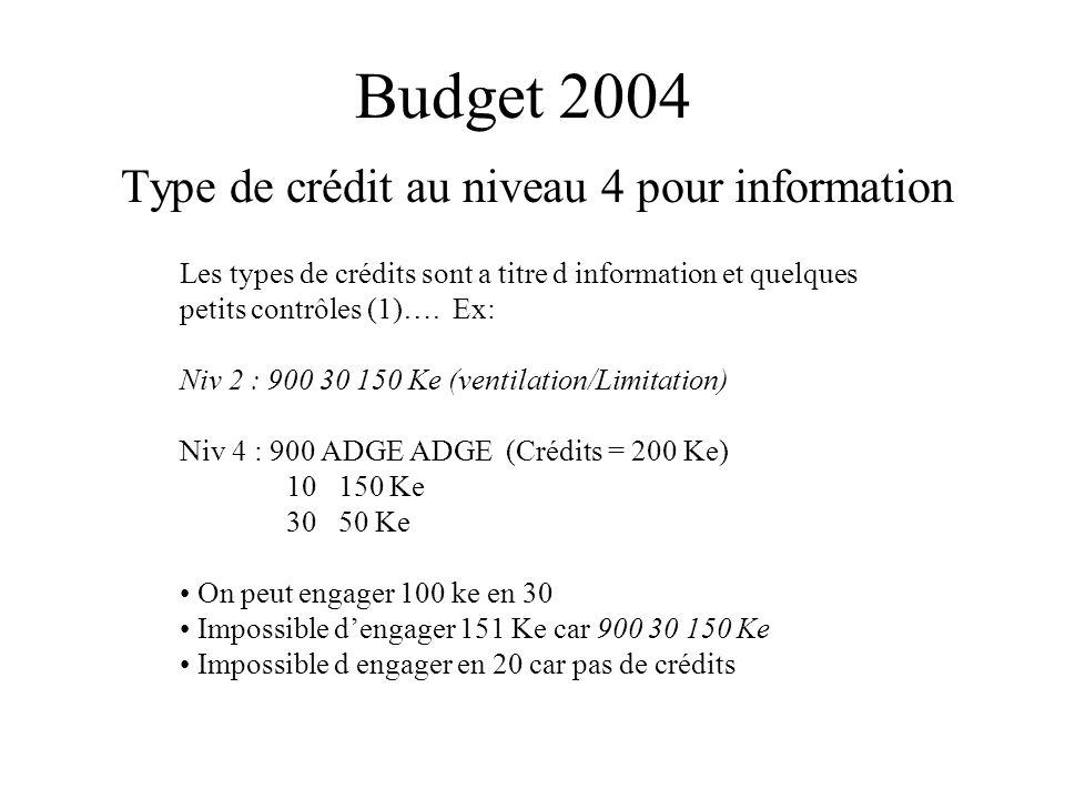 Type de crédit au niveau 4 pour information