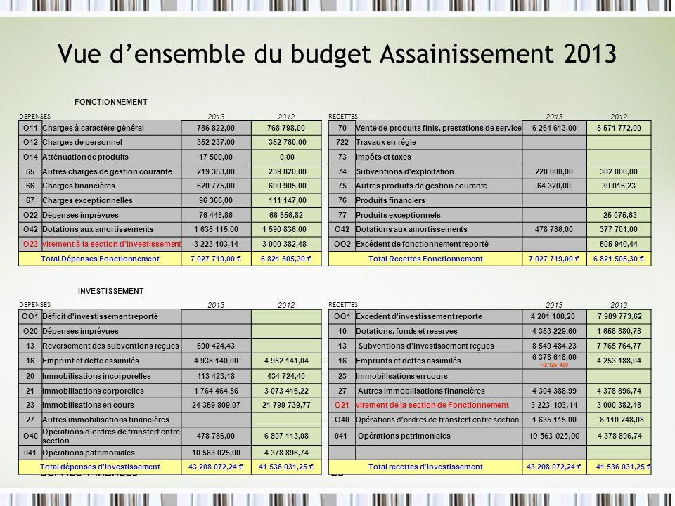 Vue d'ensemble du budget Assainissement 2013