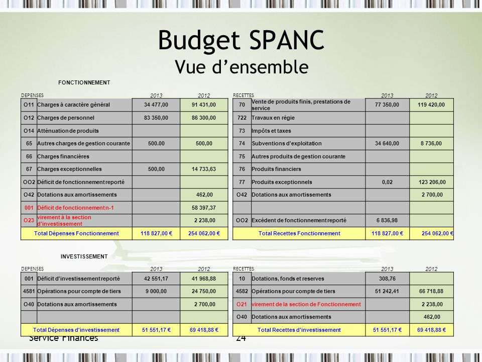 Budget SPANC Vue d'ensemble