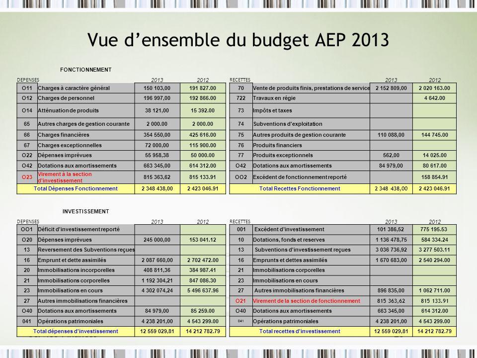 Vue d'ensemble du budget AEP 2013