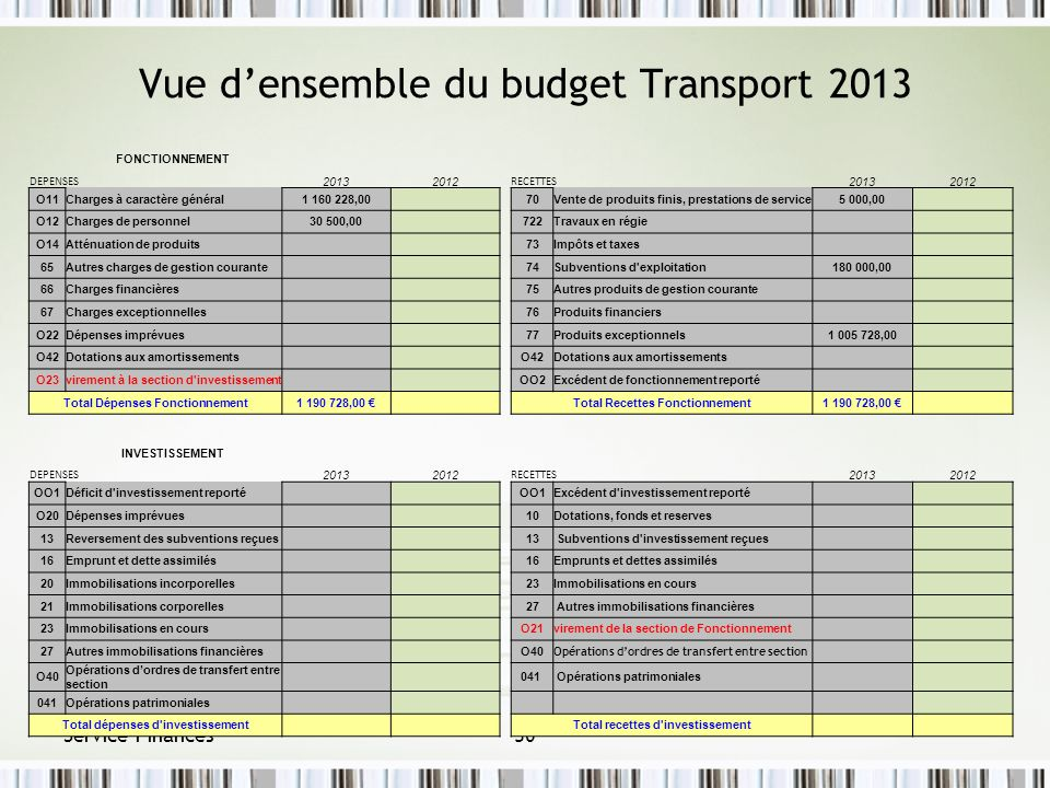 Vue d'ensemble du budget Transport 2013