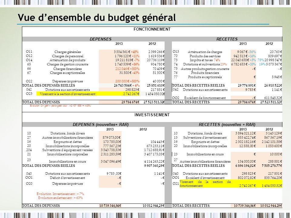 Vue d'ensemble du budget général