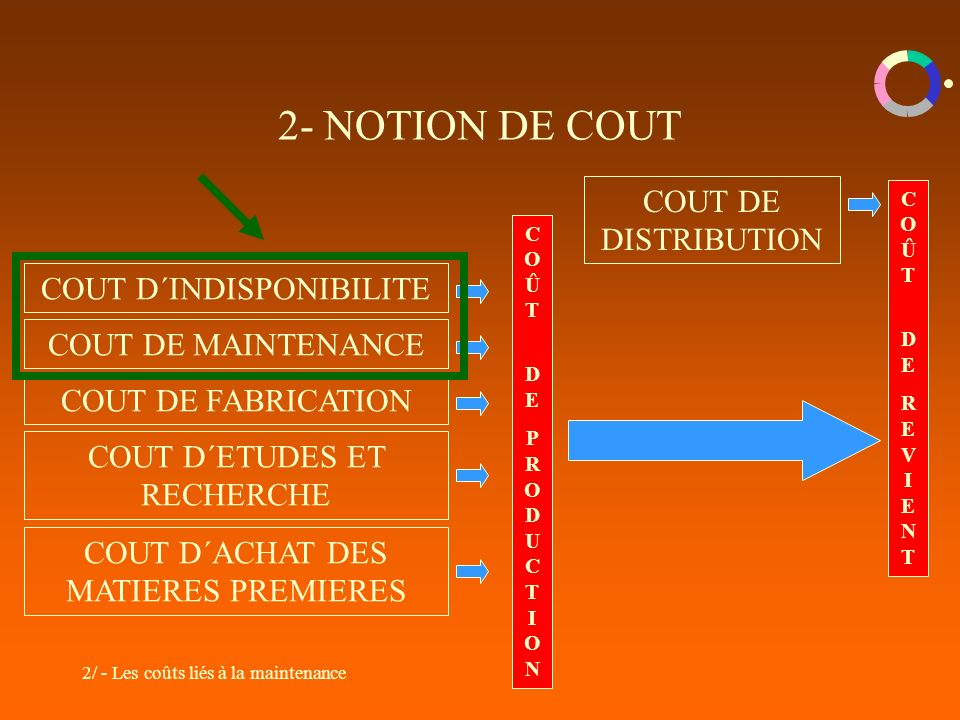 2- NOTION DE COUT COUT DE DISTRIBUTION COUT D´INDISPONIBILITE