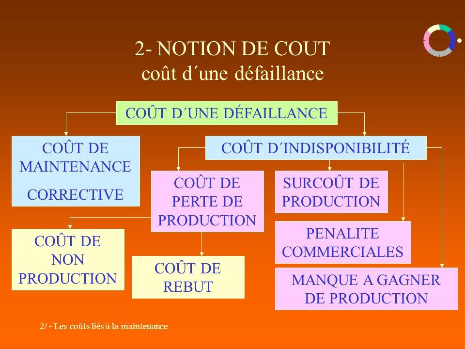 2- NOTION DE COUT coût d´une défaillance
