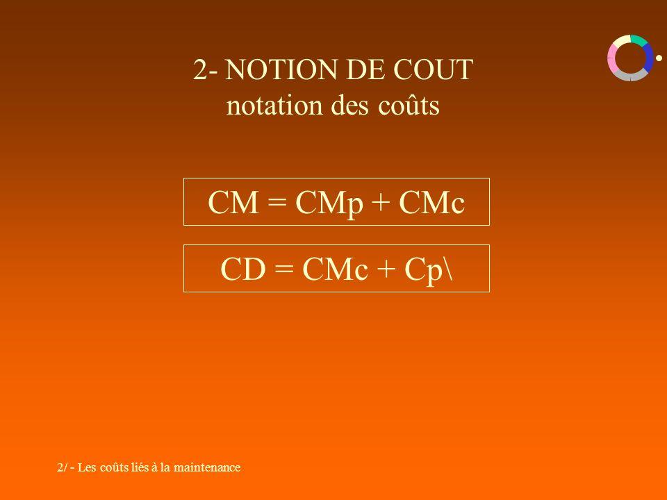 2- NOTION DE COUT notation des coûts