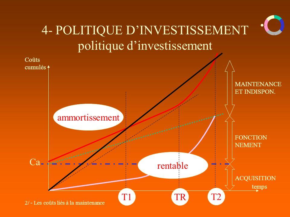 4- POLITIQUE D'INVESTISSEMENT politique d'investissement