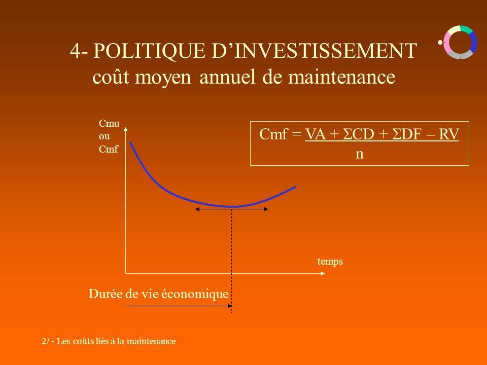 4- POLITIQUE D'INVESTISSEMENT coût moyen annuel de maintenance
