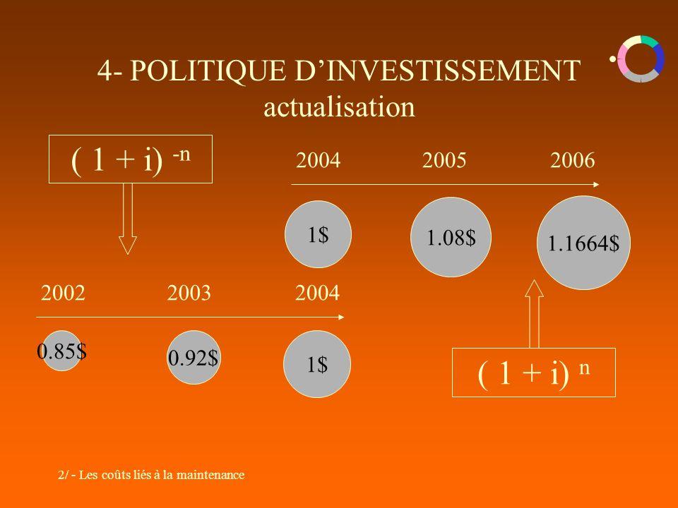 4- POLITIQUE D'INVESTISSEMENT actualisation