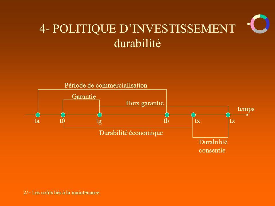 4- POLITIQUE D'INVESTISSEMENT durabilité