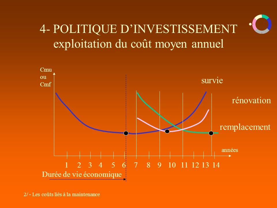 4- POLITIQUE D'INVESTISSEMENT exploitation du coût moyen annuel