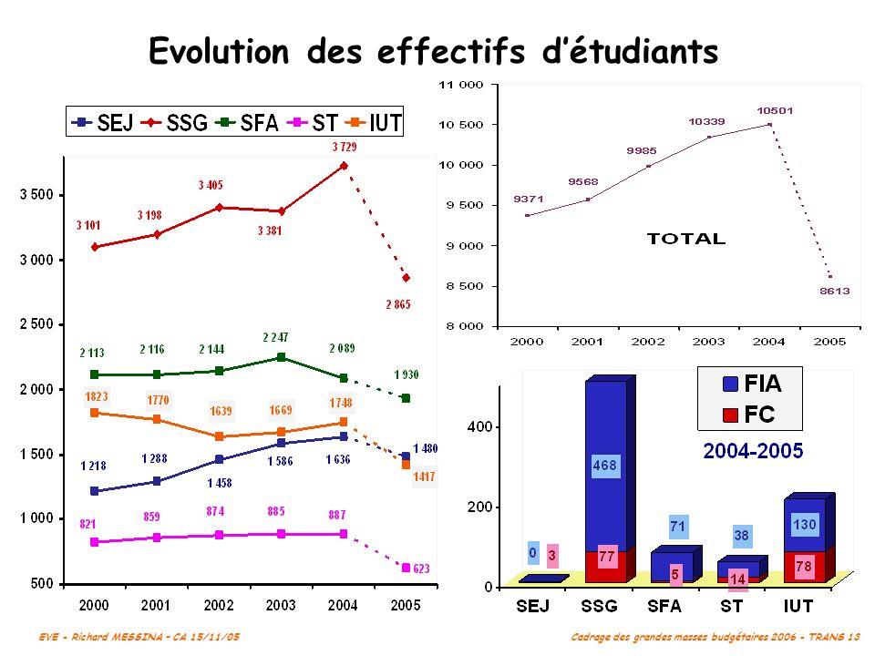 Evolution des effectifs d'étudiants