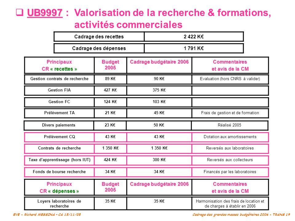 UB9997 : Valorisation de la recherche & formations,