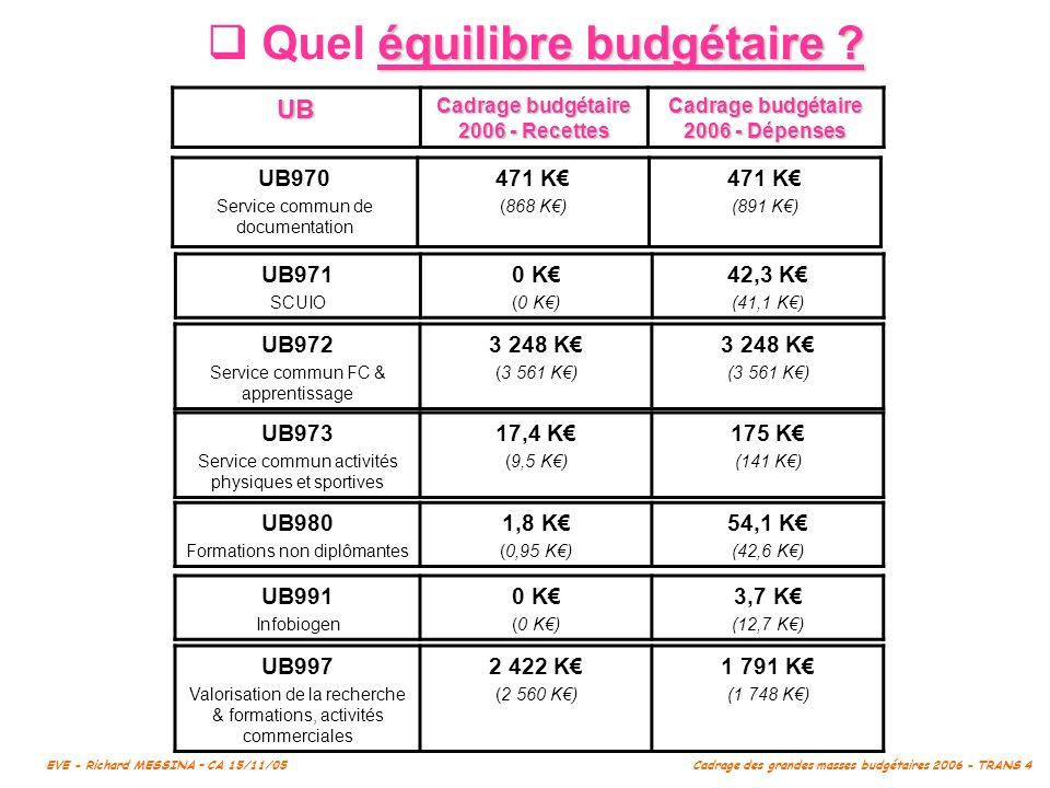 Cadrage budgétaire 2006 - Recettes Cadrage budgétaire 2006 - Dépenses