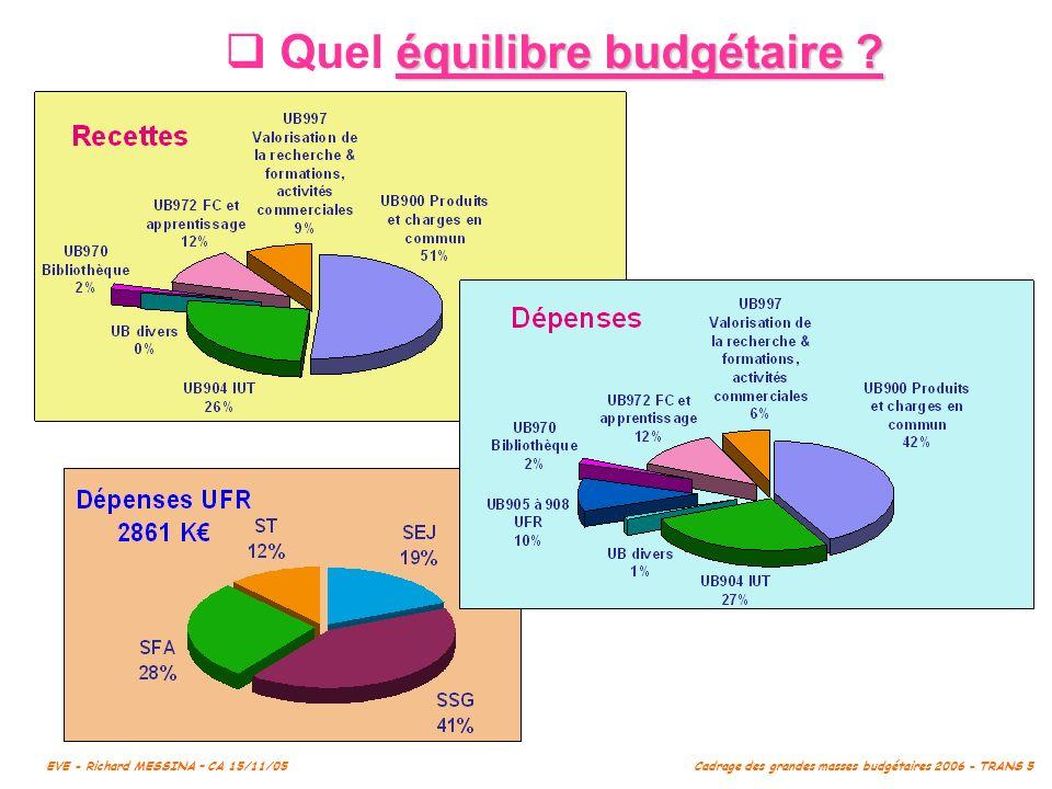 Quel équilibre budgétaire