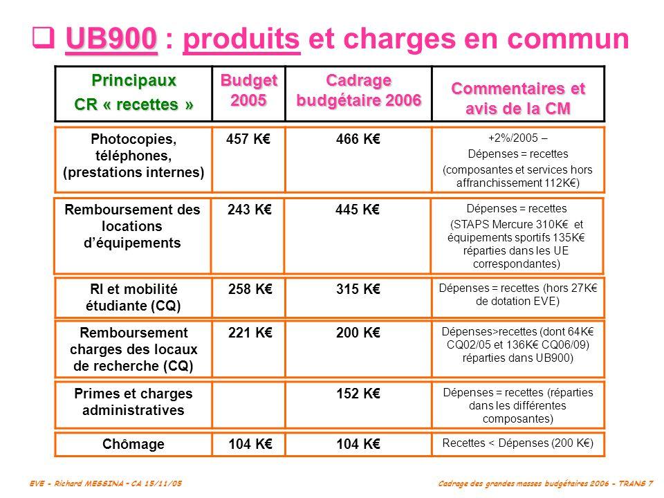 UB900 : produits et charges en commun