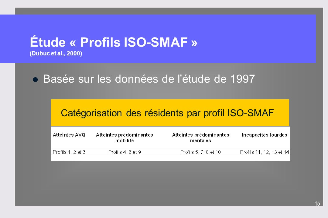 Étude « Profils ISO-SMAF » (Dubuc et al., 2000)