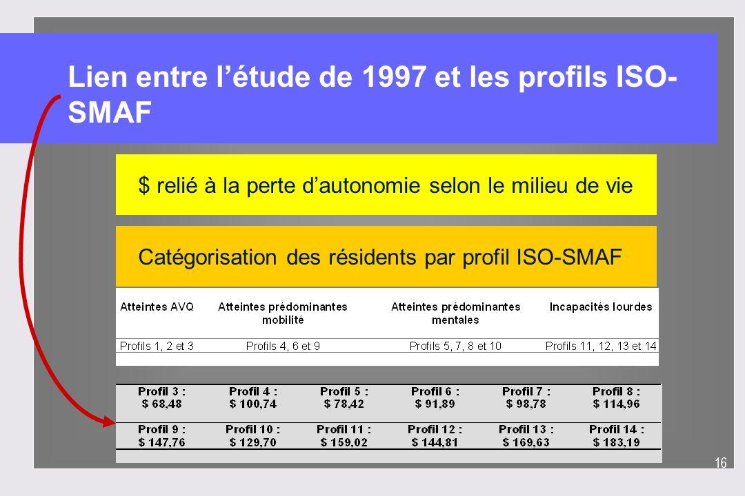 Lien entre l'étude de 1997 et les profils ISO-SMAF