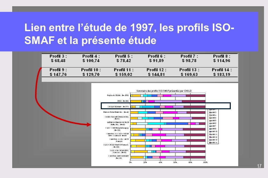 Lien entre l'étude de 1997, les profils ISO-SMAF et la présente étude