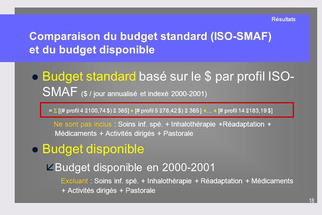 Comparaison du budget standard (ISO-SMAF) et du budget disponible