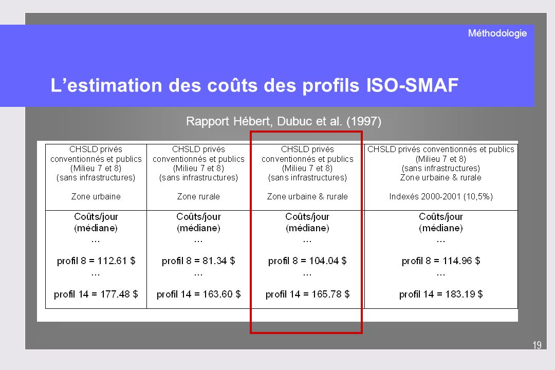 L'estimation des coûts des profils ISO-SMAF