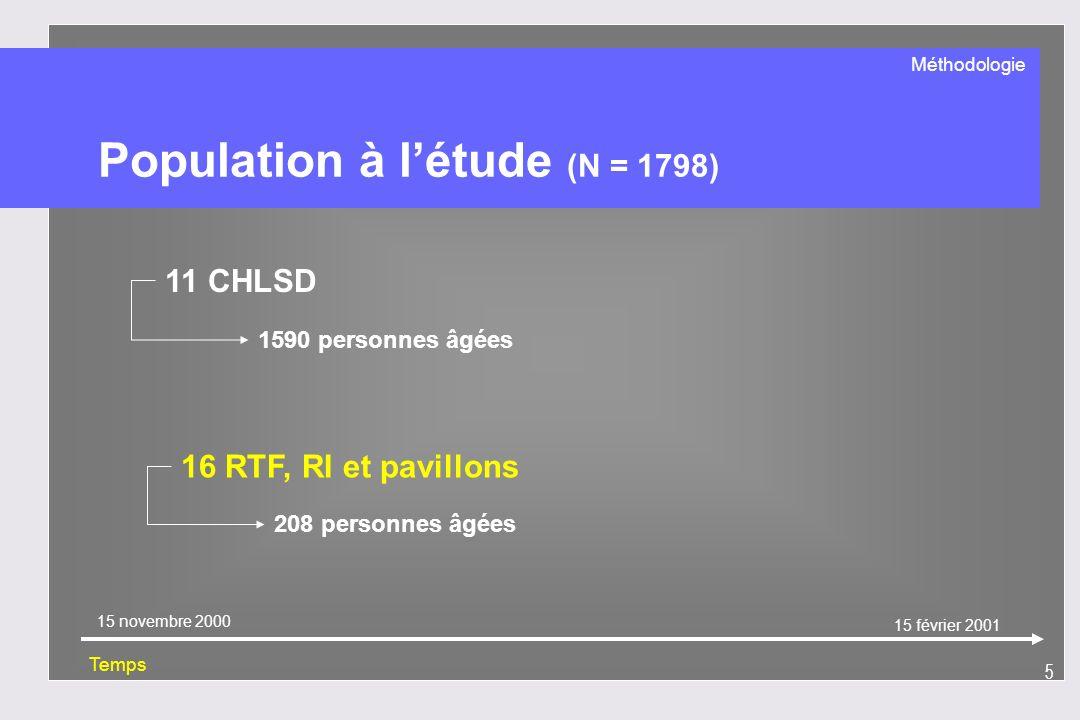 Population à l'étude (N = 1798)