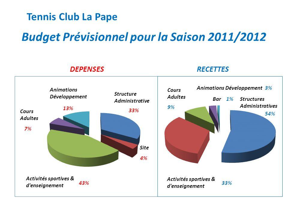 Budget Prévisionnel pour la Saison 2011/2012
