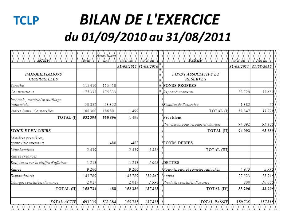 BILAN DE L EXERCICE du 01/09/2010 au 31/08/2011