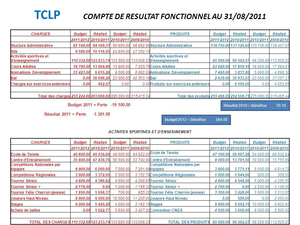 TCLP COMPTE DE RESULTAT FONCTIONNEL AU 31/08/2011