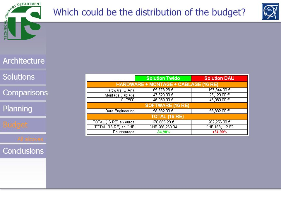 Which could be the distribution of the budget