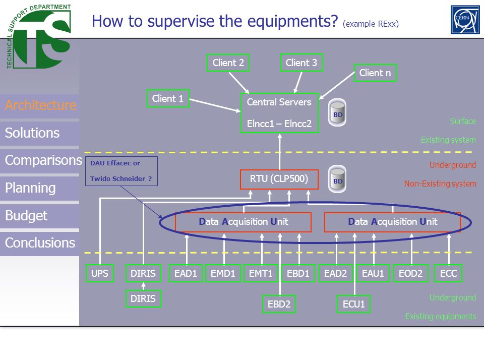 How to supervise the equipments (example RExx)
