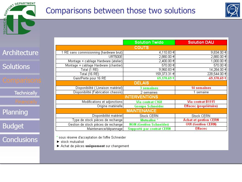 Comparisons between those two solutions