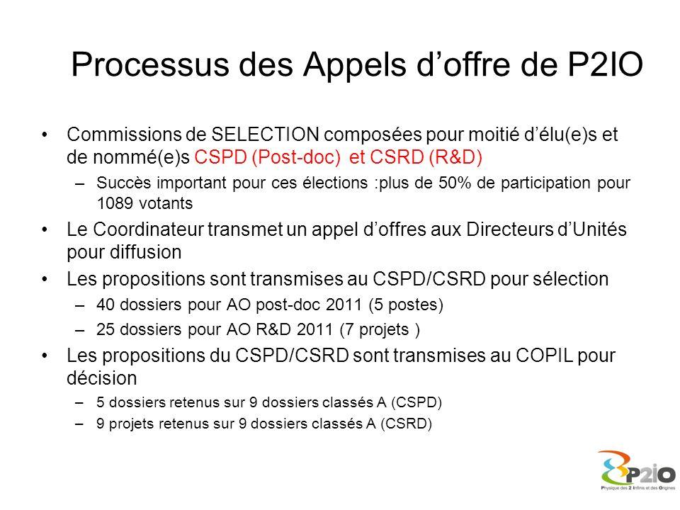 Processus des Appels d'offre de P2IO