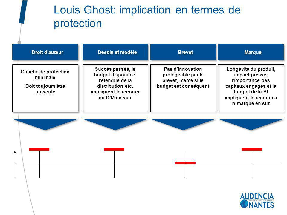 Louis Ghost: implication en termes de protection