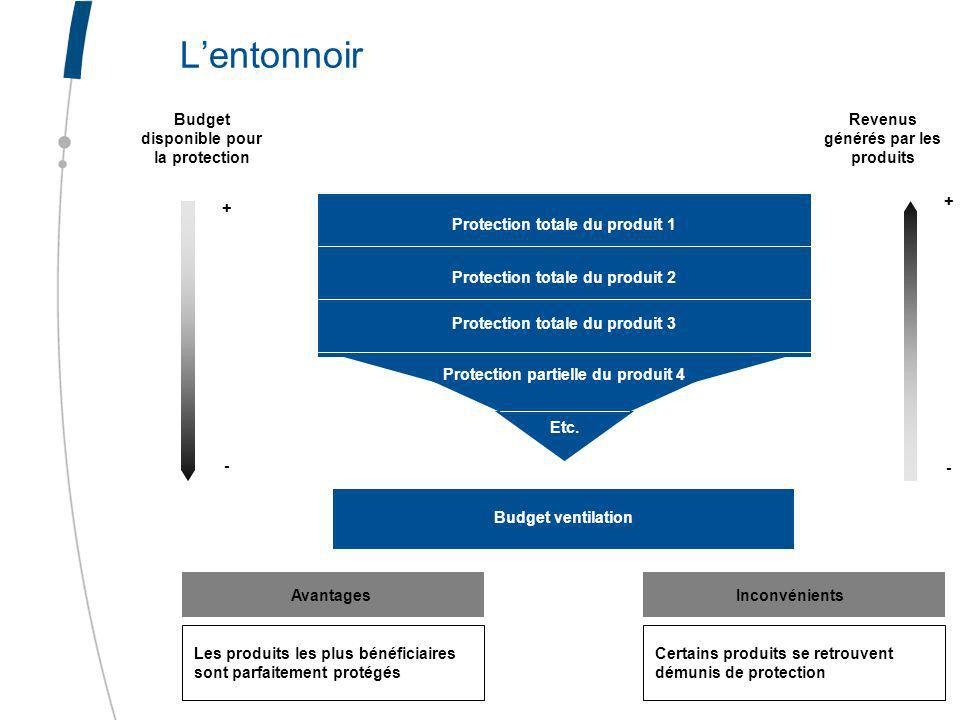 L'entonnoir Budget disponible pour la protection