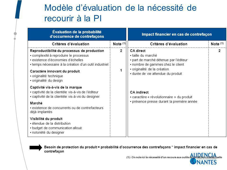 Modèle d'évaluation de la nécessité de recourir à la PI