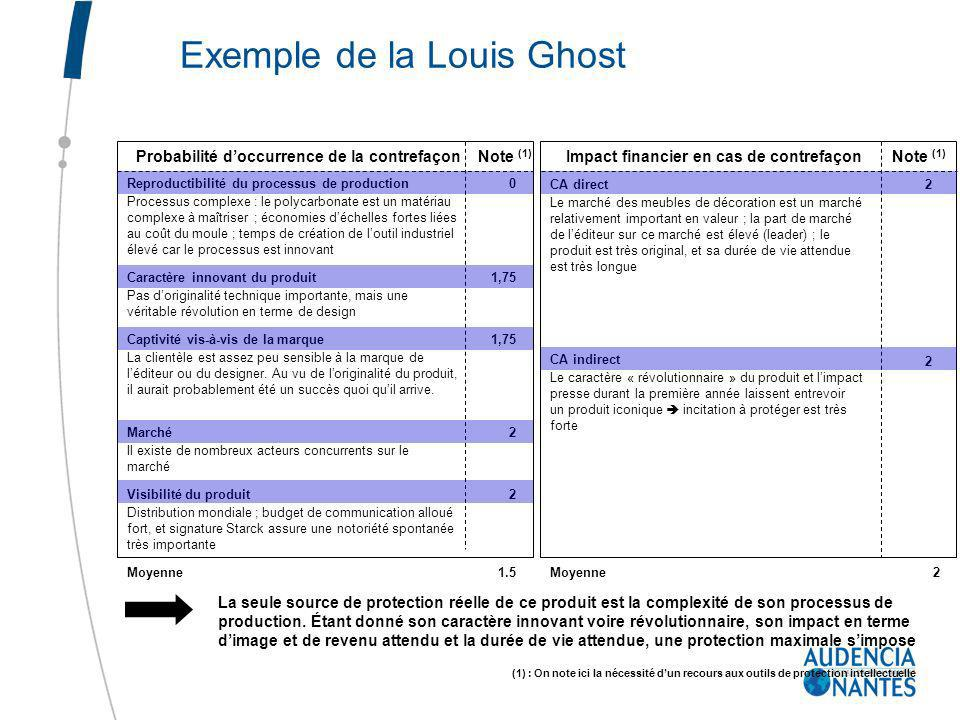 Exemple de la Louis Ghost